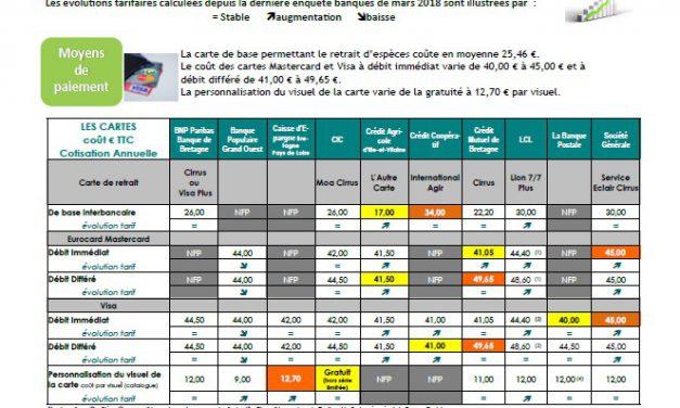 Services bancaires : les prix à la loupe !