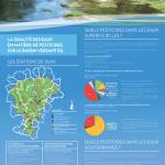 """Panneau """"La qualité des eaux en matière de pesticides sur le bassin versant Elle-Isole-Laïta"""""""