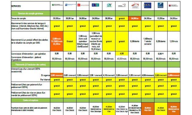 Le coût des services bancaires en Ille-et-Vilaine (2020)