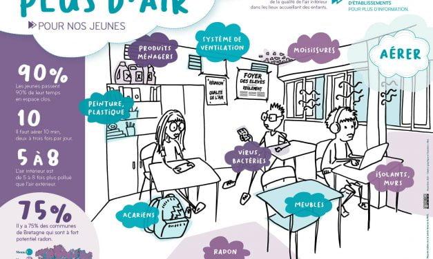 Affiche Plus d'air pour nos jeunes – collèges et lycées (2021)